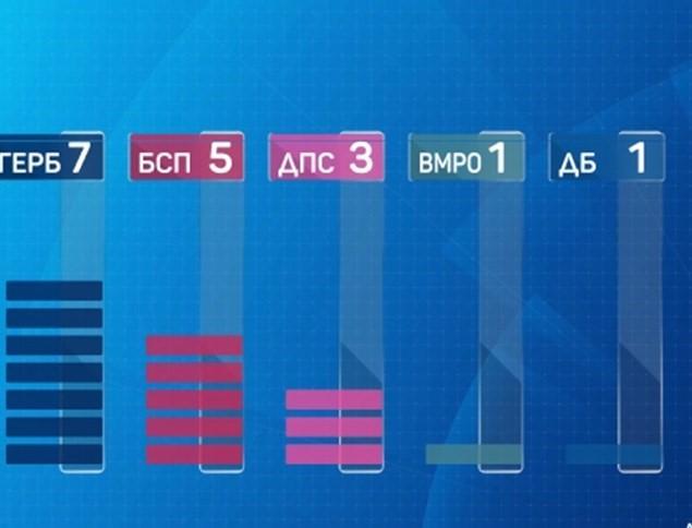 ГЕРБ печели убедително евроизборите